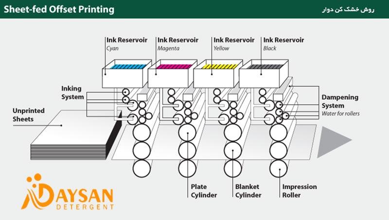 پودرلباسشویی ومدرن شدن روش های تولید